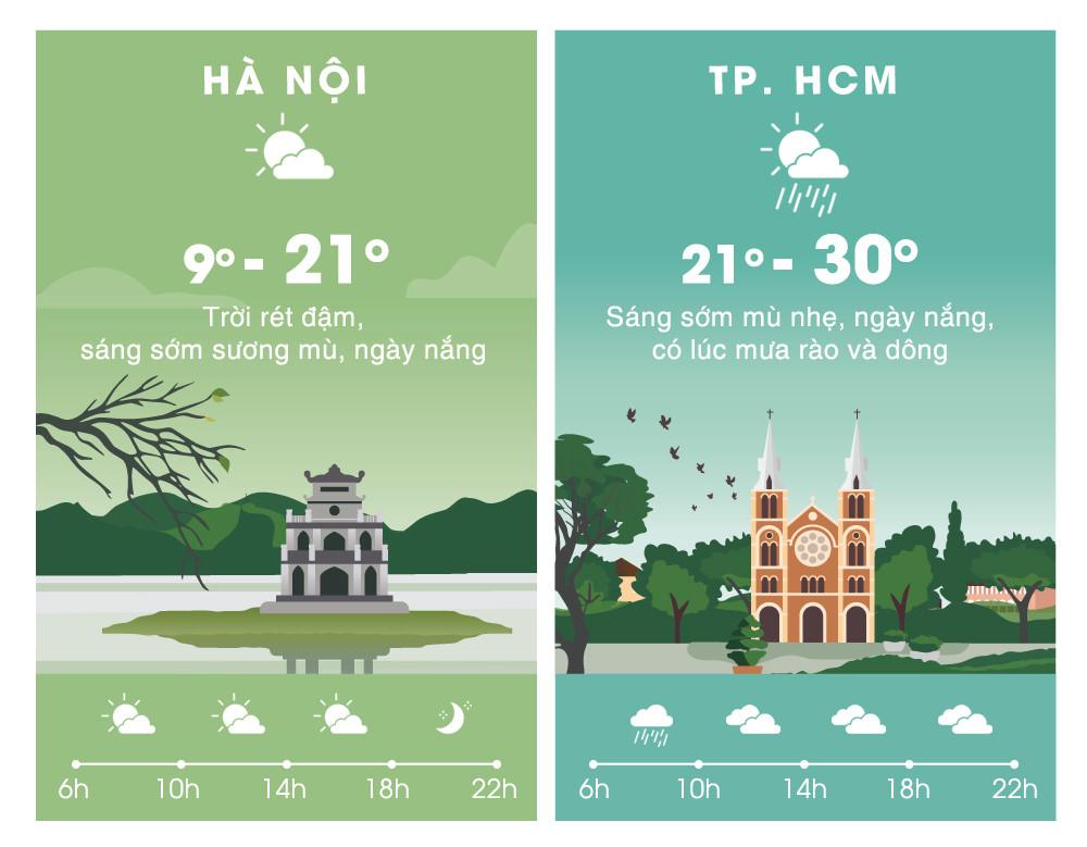 Thời tiết Hà Nội lạnh 9 độ C tiếp tục rét đậm